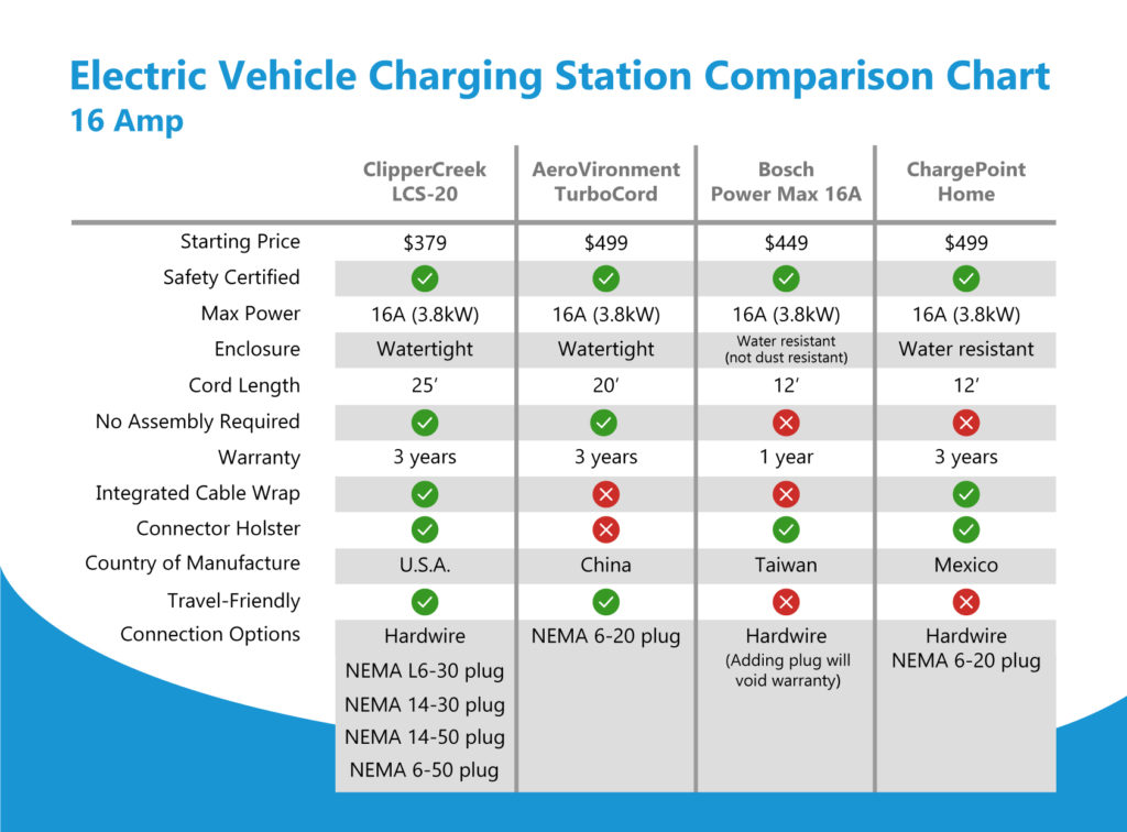 16 Amp EV Charging Station Comparison Chart