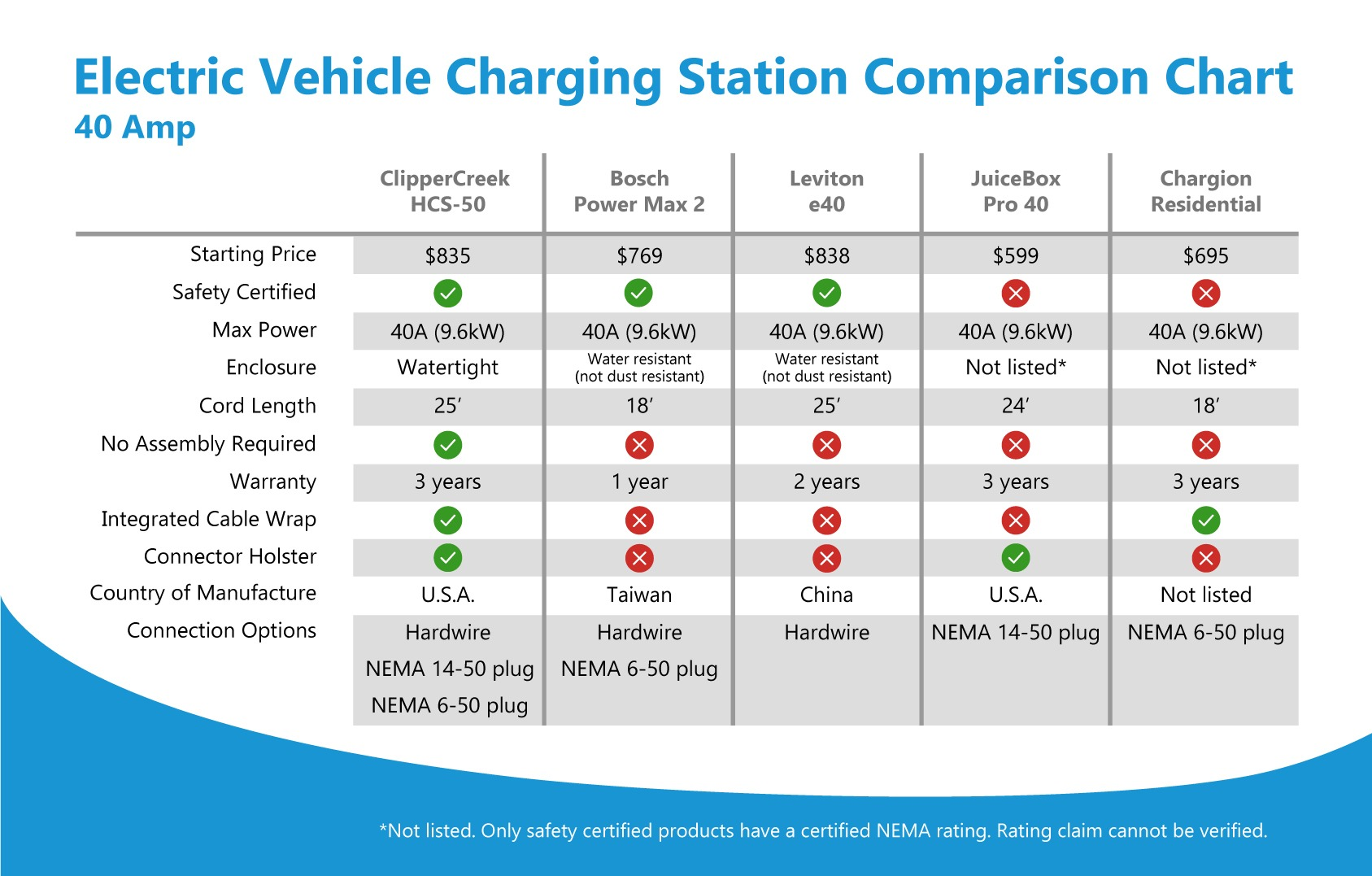 40a level 2 evse hcs 50 clippercreek 40a ev charging station comparison chart click to view larger asfbconference2016