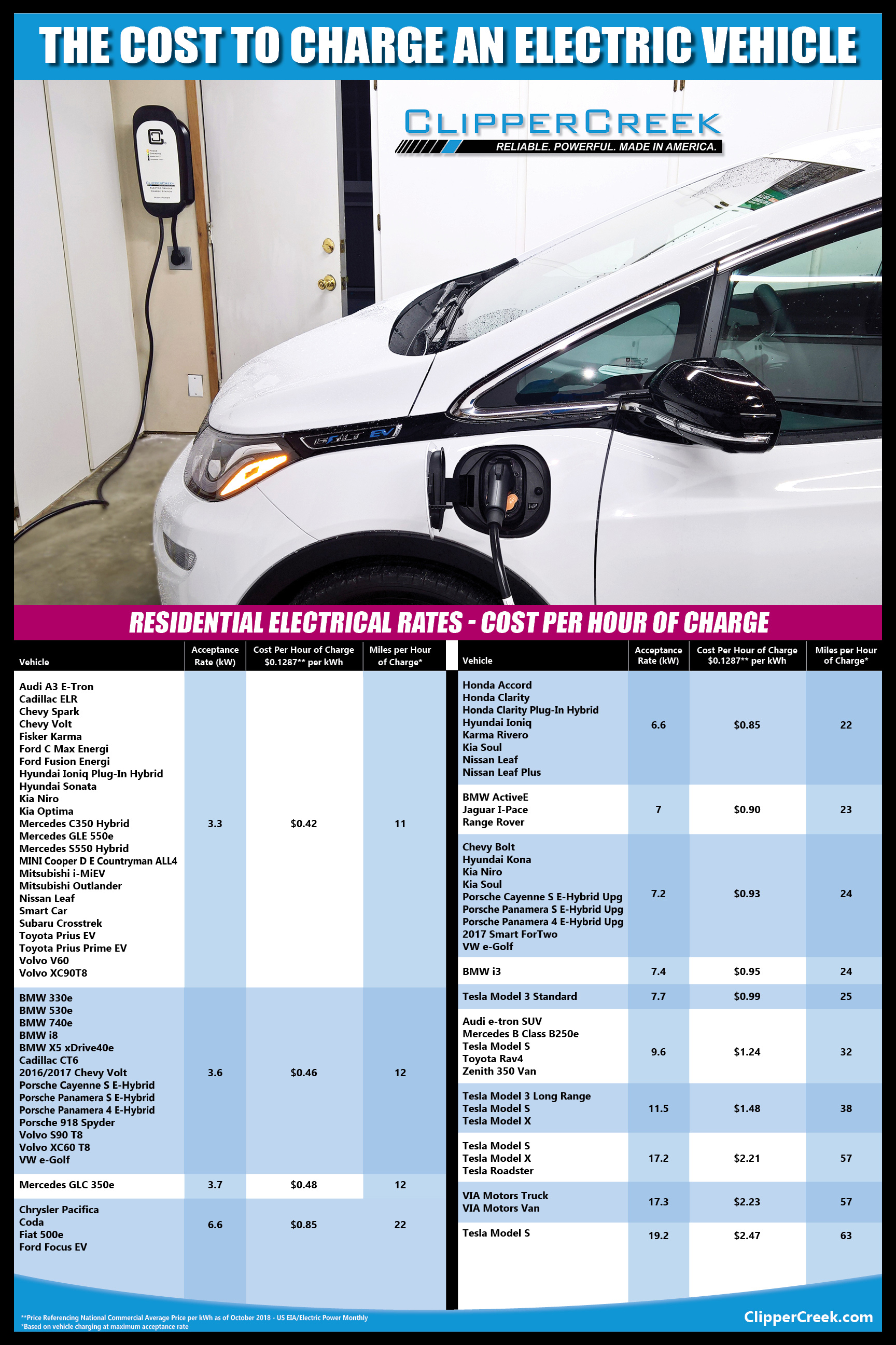 Chart showing how much it costs to charge an electric car